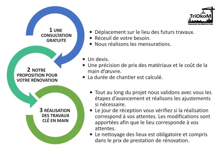 Représentation schématique - trois étapes de rénovation clés-en-main